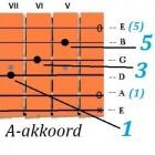 Muziek theorie, het interval